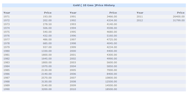 gold rates 10 yrs