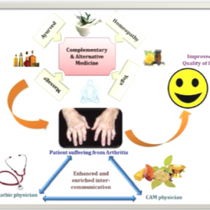 AMCC - Alternative medicines vs Allopathic Medicines