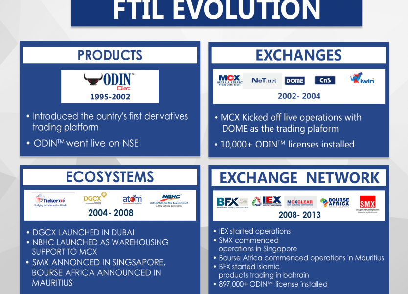 FTIL, FTIL Group, Jignesh Shah, FTIL Evolution