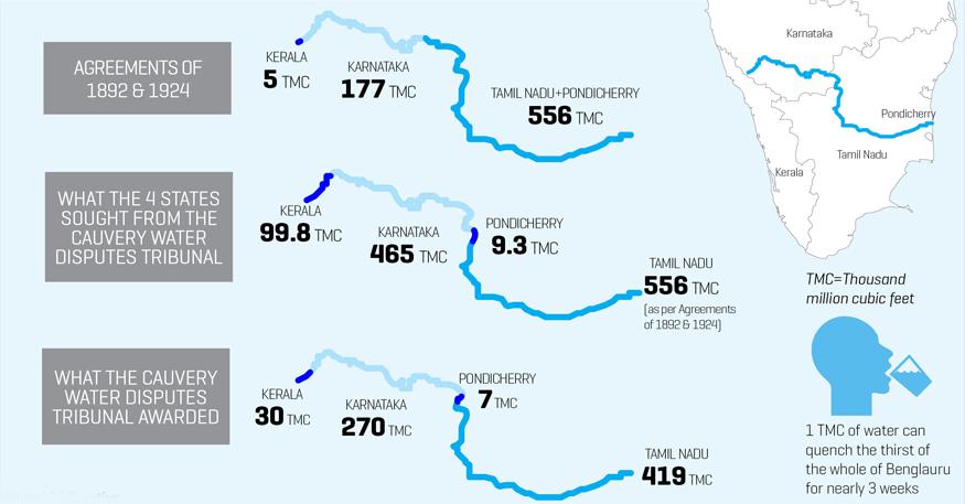 Cauvery dispute, Cauvery river dispute, Cauvery river