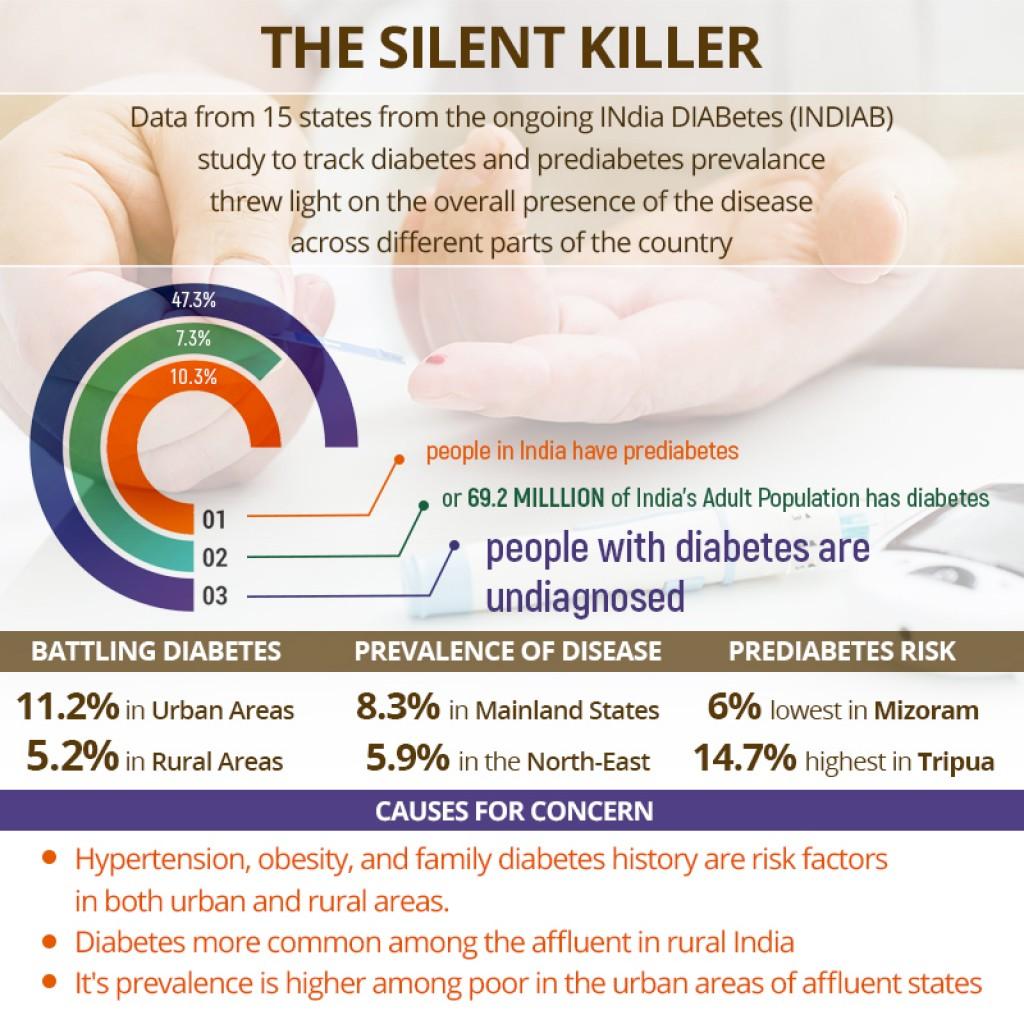 diabetes in india